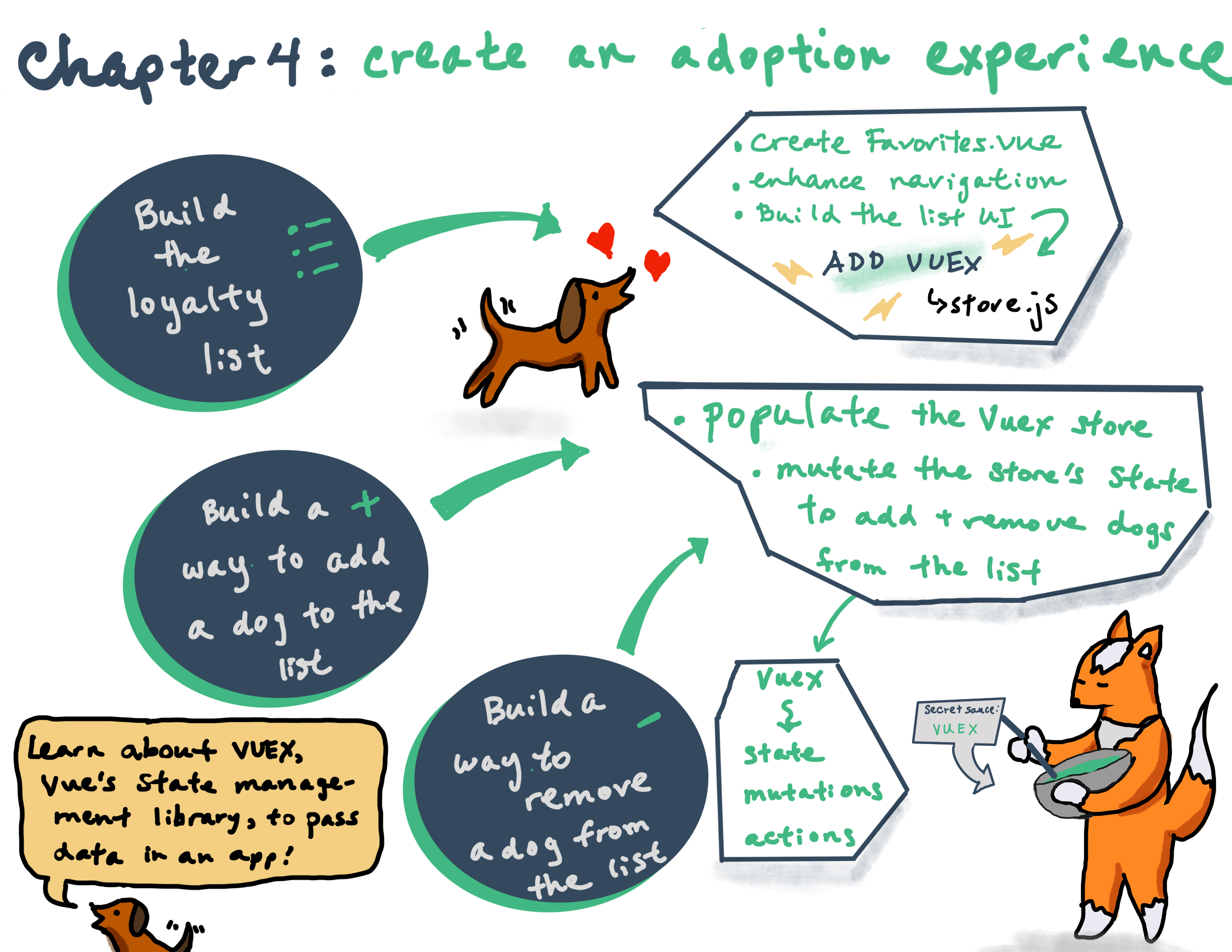 📋 Chapter 4: Create a Dog Adoption Experience | Vue Vixens Workshops